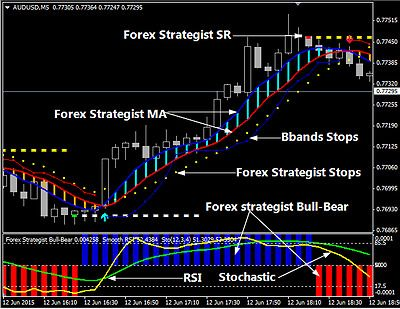 Trading FX Options Online YouTube Stock Trading