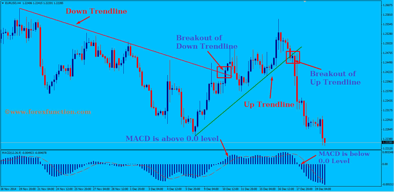 Trendline Trading System Al Remal Waters Systems Trading
